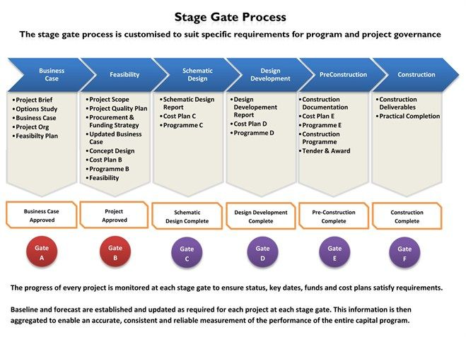 brand development process template - stage gate project management google search stage gate