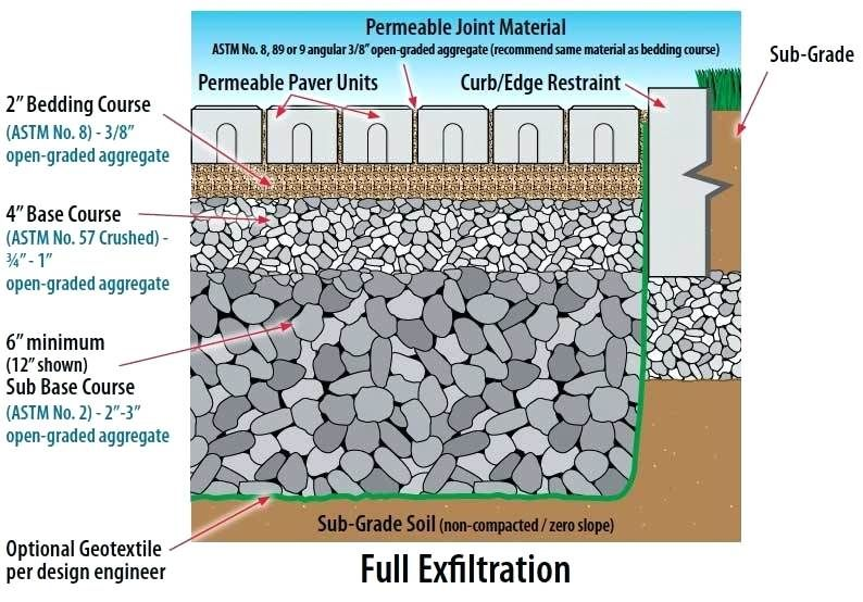 sub base for permeable patio pavers