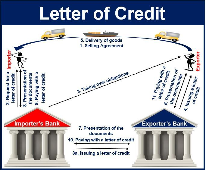 Pin By Legal Raasta On Use Letter Of Credit Loc As Payment Mode