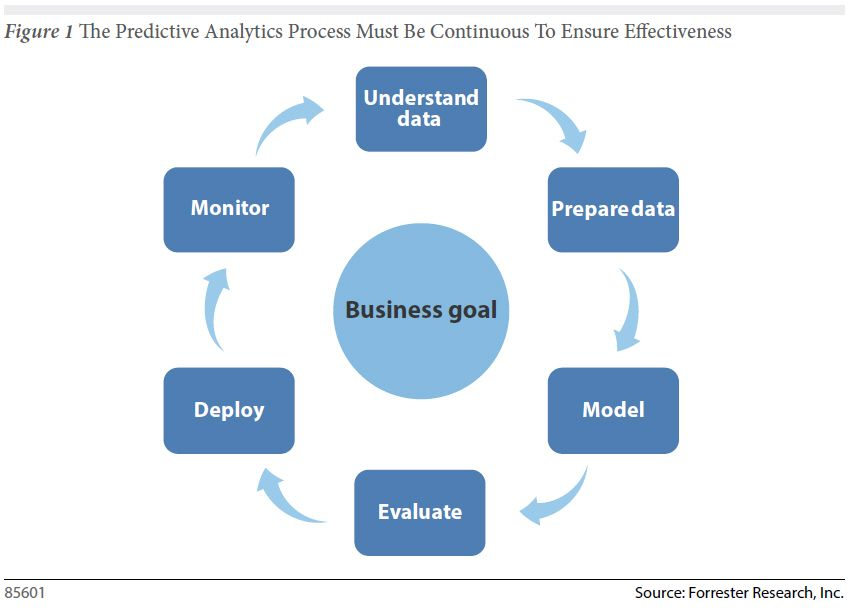 how data visualization fits into the predictive analytics