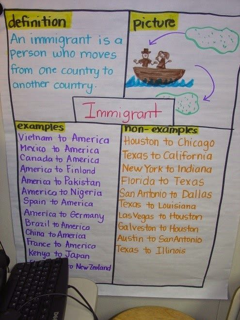 Social Studies Success Frayer Model - Vocabulary Instruction - frayer model template