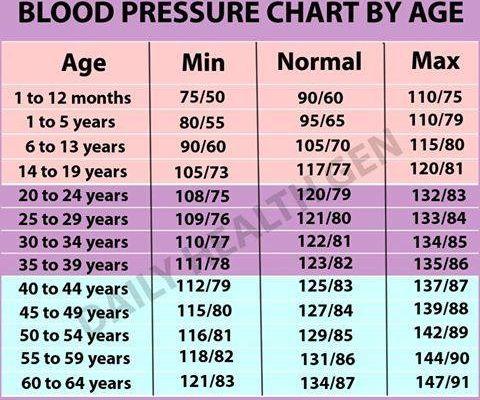I Blood Pressure Heart Blood Pressure Blood Pressure Chart