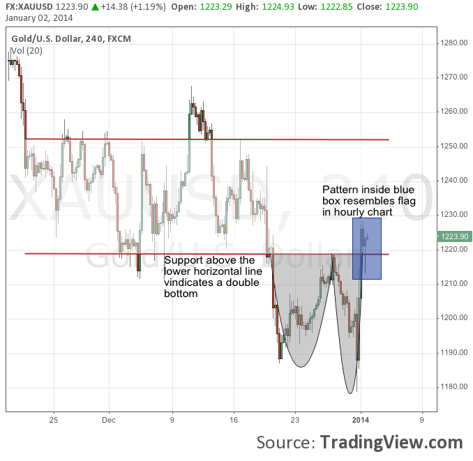 Bullish Patterns For Gold Emerge In 4 Hourly Hourly Charts On
