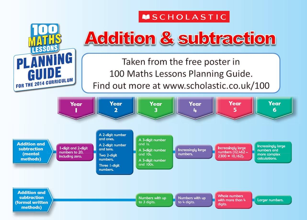 Maths Lessons For The New Curriculum Planning Guide