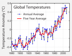 Global Warming Climate Change Effect Essay On Wikipedia