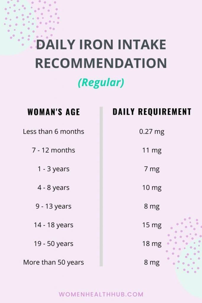 Daily iron intake recommendation for non pregnant women – [ Health & Beauty ]
