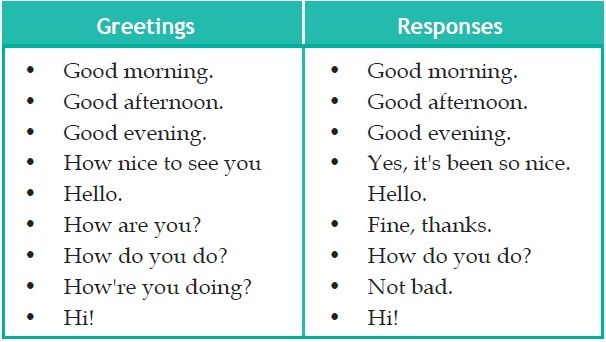 How To Say Greetings And Farewell In English Learning English Text