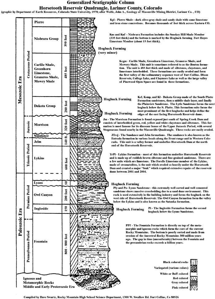 Horsetooth Quadrangle Geologic History Geologic Stratigraphic