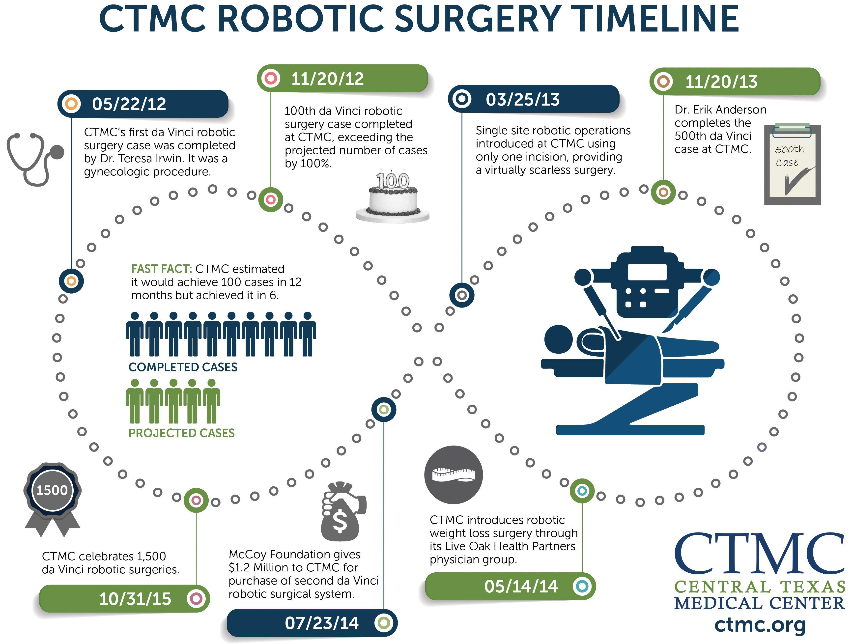 We're proud of our daVinci RoboticSurgery milestones