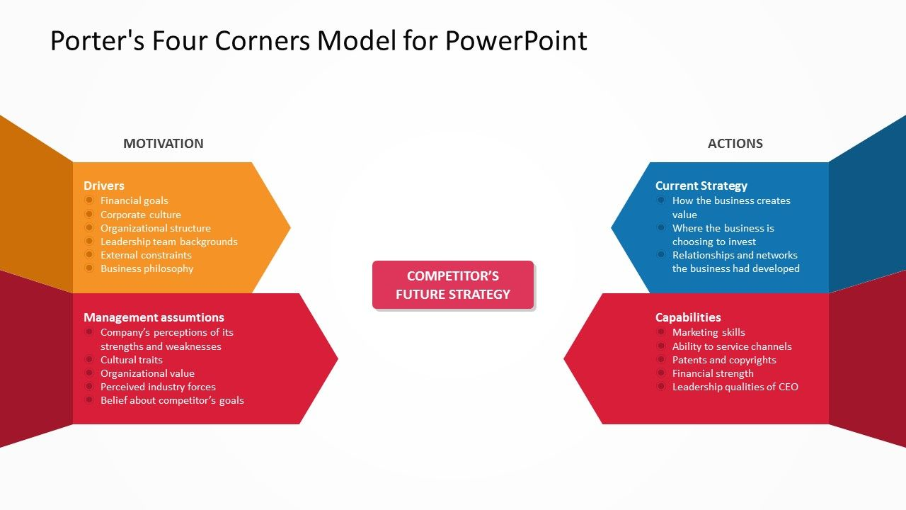 Porter's Four Corners Model for PowerPoint Business