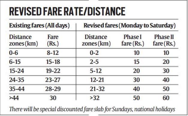 Delhi metro, delhi metro fare hike, delhi metro ticket prices, new