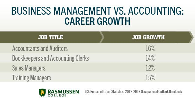 business management vs accounting: career growth | To Read ...