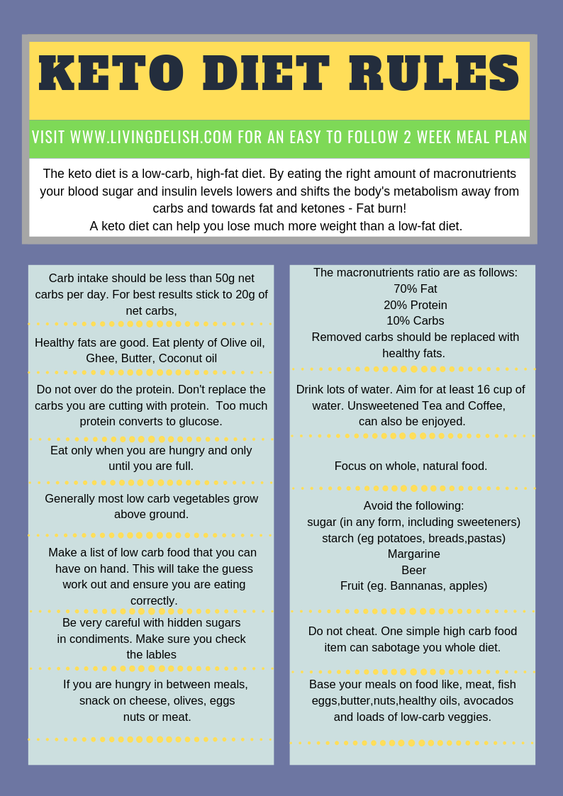 Easy to follow 2 week Low Carb/Keto Meal plan