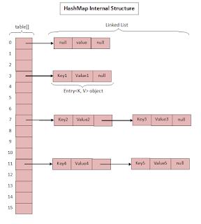 Tech Geek: HashMap Internal Working   Java   Sample resume, Java