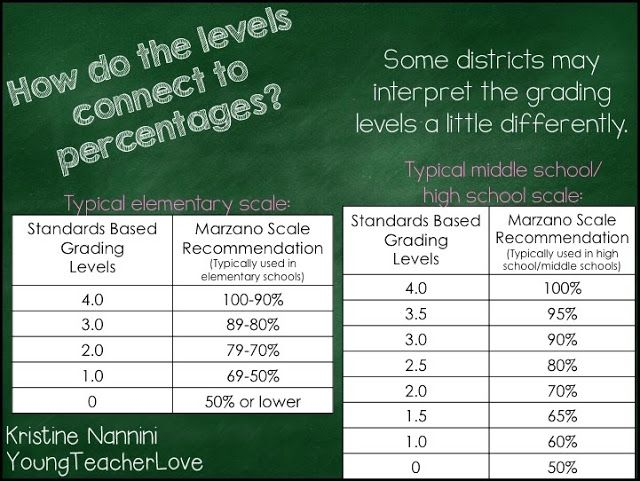 Standards Based Grading: Convert Percentages to Levels 1-4 ...