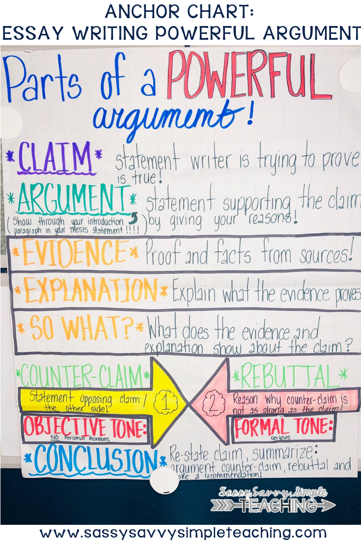 Essay Writing Anchor Chart Part Of A Powerful Argument Counterclaim And Rebuttal Ancho Teaching Topics