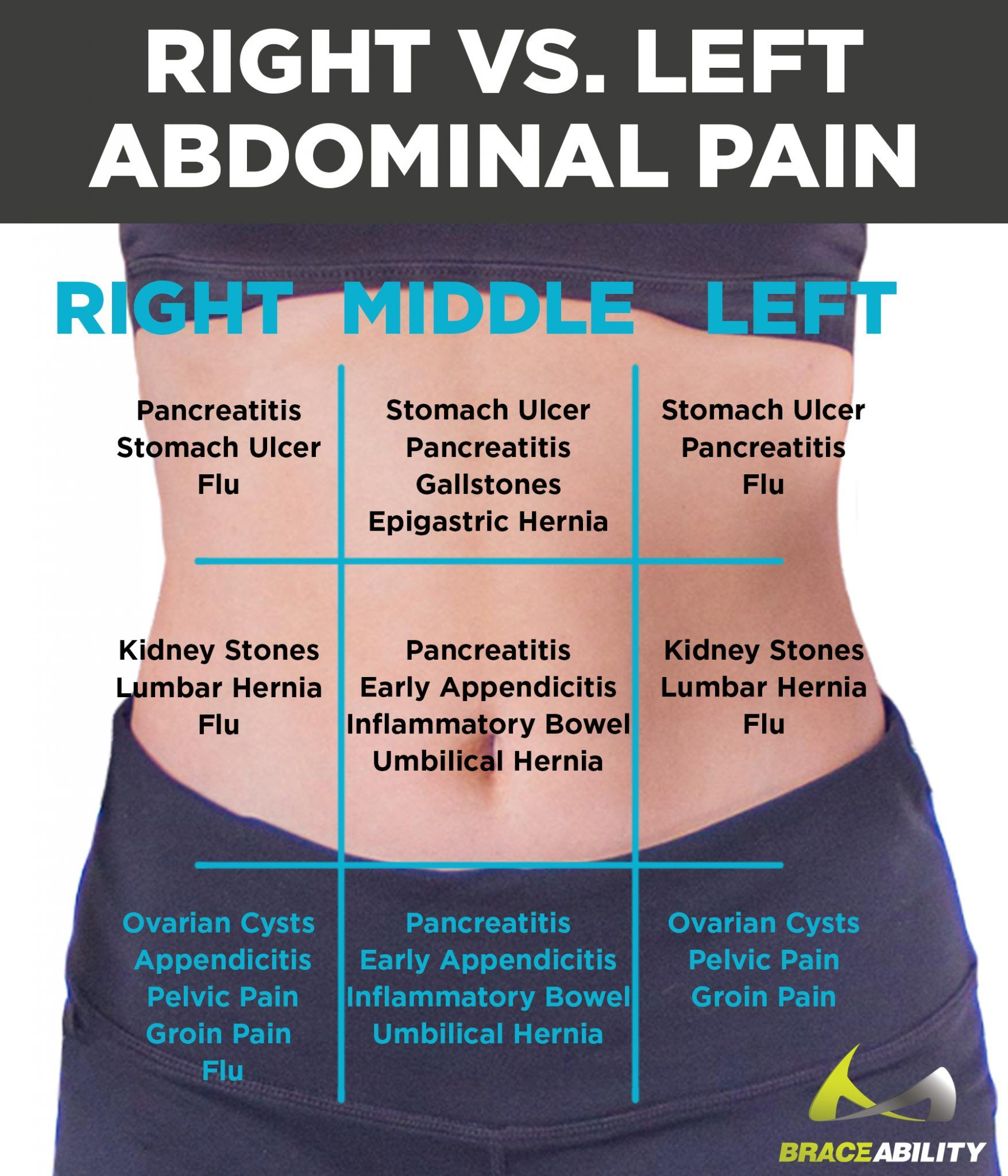left vs. right back & abdominal pain in women | abdominal pain