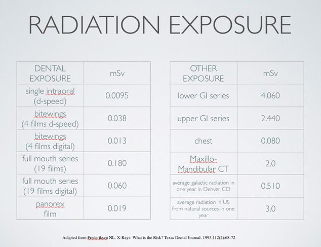 Radiation Exposure Chart Xray vision Pinterest Dental and