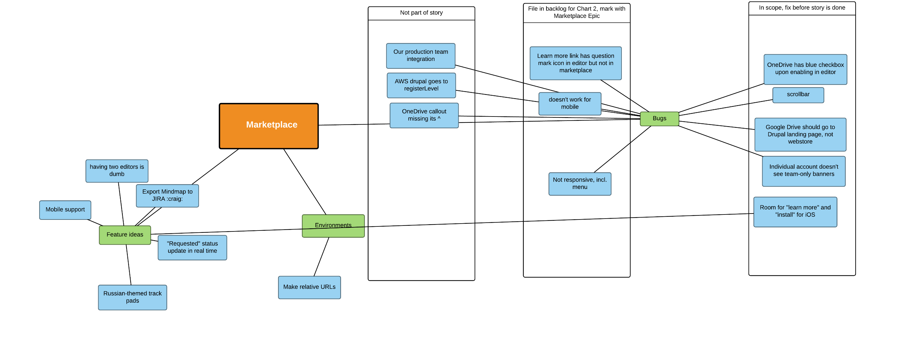Diagrams for QA teams | mob testing mind map