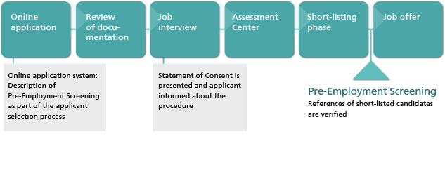 employee screening process