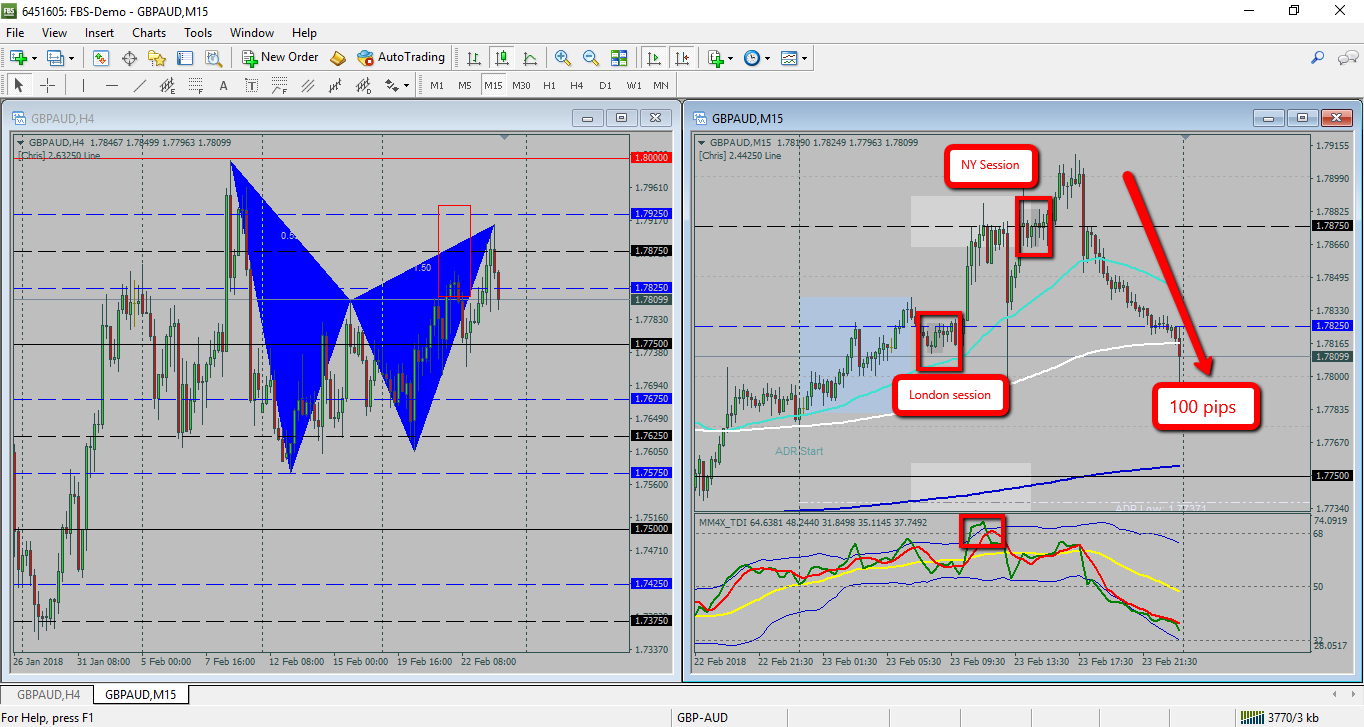Email Us To Buy The Mm4x Quarters Theory Indicators Package Mail To Mm4xteam Gmail Com Theories Chart Tool Forex