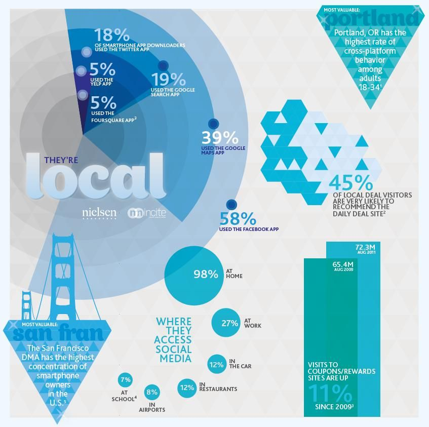 Nielsen and NM Incite, a Nielsen/McKinsey company, illustrate some findings that highlight digital consumer behaviors and consumption patterns that can help brand advertisers understand their most valuable customers and how they're engaging across social, local and mobile.