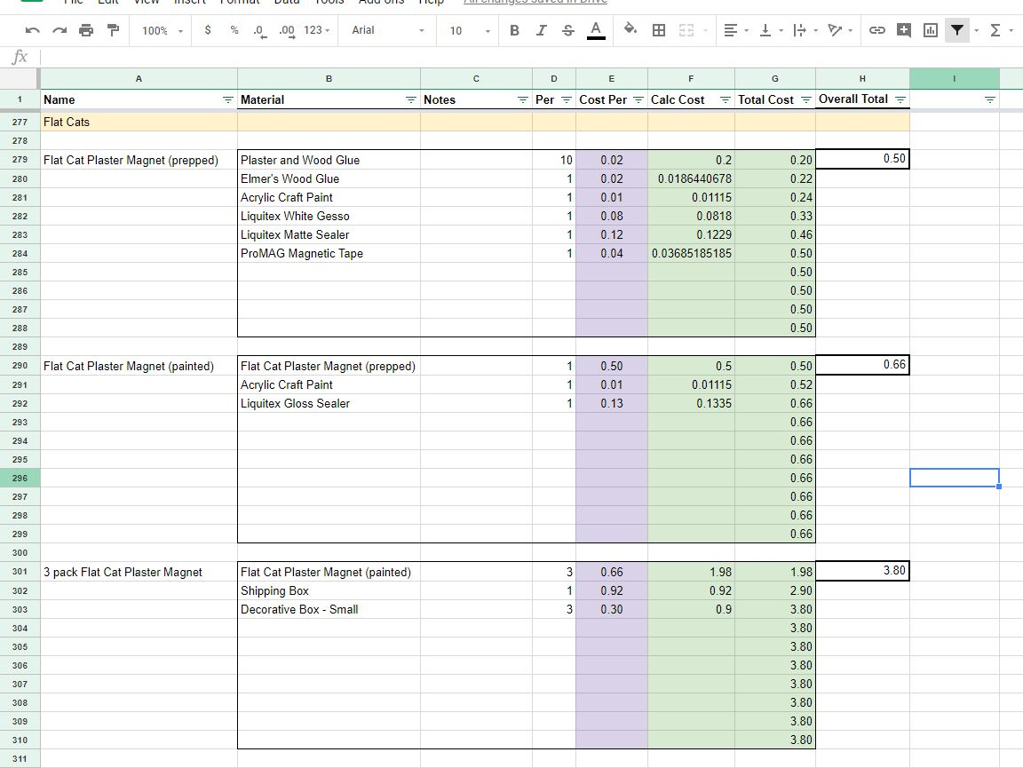 How to Make a Net Profit Product Worksheet Worksheets