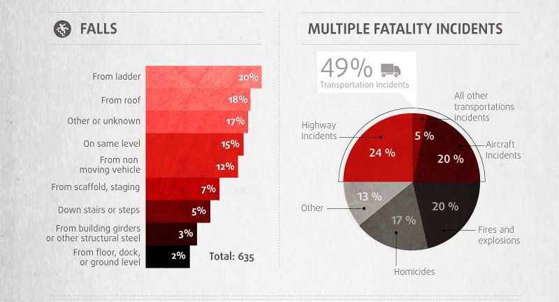 Workplace Fatality Data    (5 of 12; sources on slide 12)