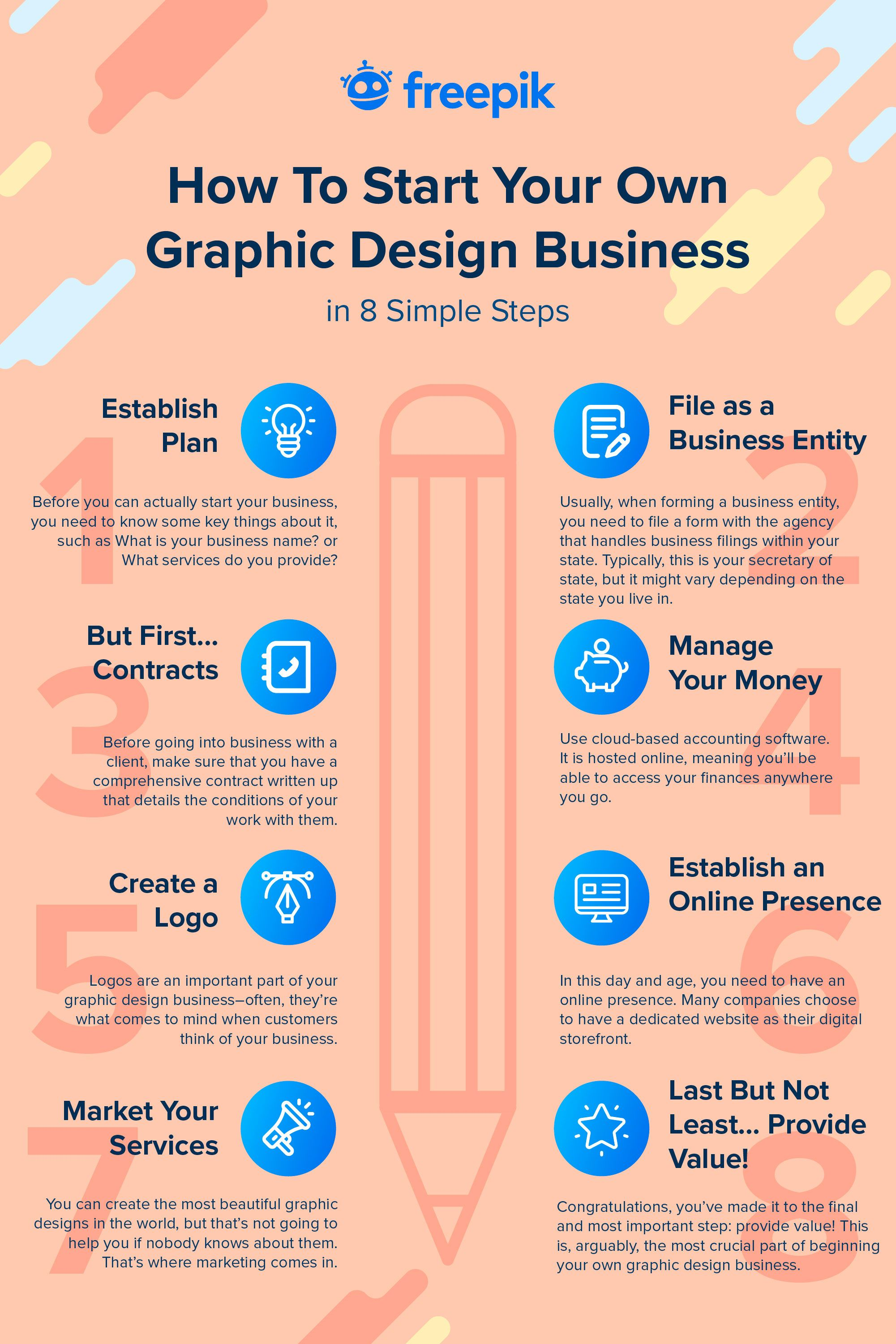 How To Start Your Own Graphic Design Business In 8 Simple Steps Business Design Graphic Design Business Business Plan Presentation