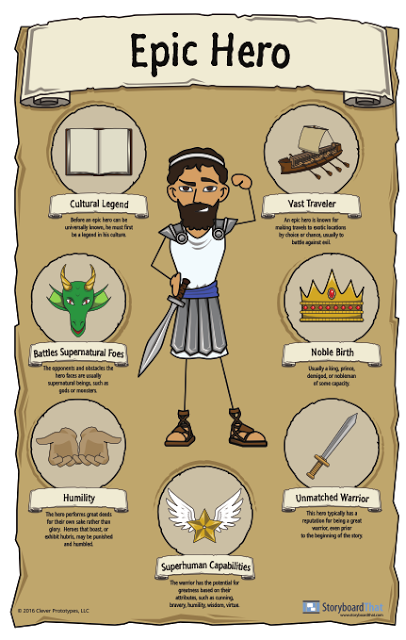 Qualitie Of An Epic Hero A Visual Character Guide Poster Essay Narrative Definition