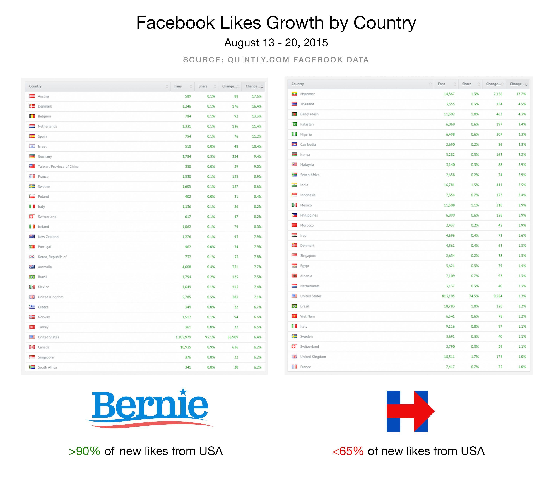 Pin On Bernie Sanders