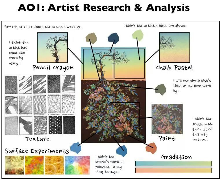 Example of how to create artist research art teaching