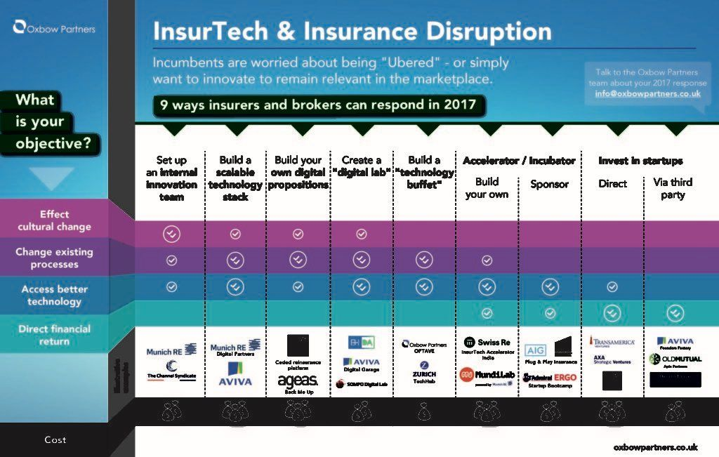 Are Startups The New Insurance R D Forced Innovation In 2017