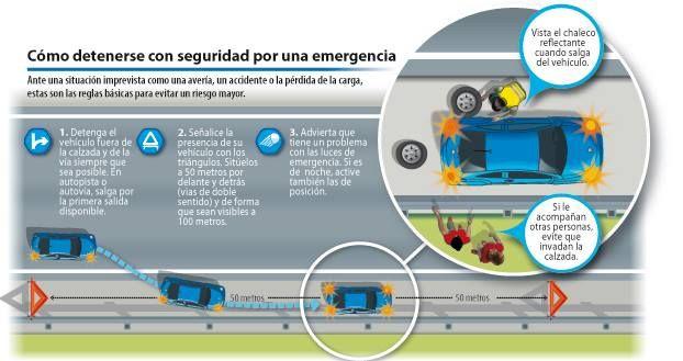 Como Detenerse Con Seguridad Ante Una Emergencia Consejos De Seguridad Vial Seguridad Consejos De Seguridad