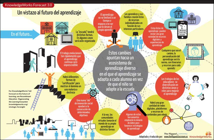 Una mirada al futuro del aprendizaje