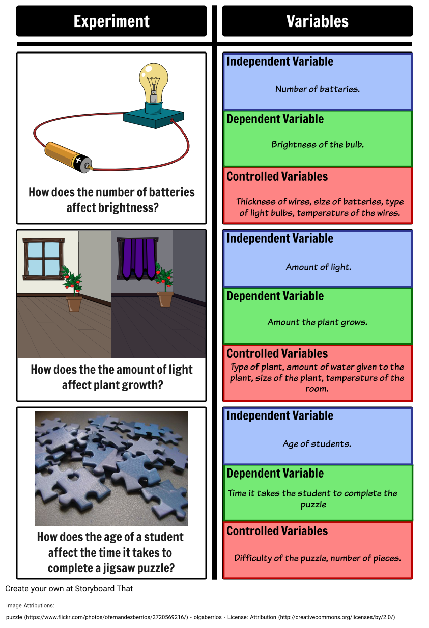 Experimental Design Identification Of Variables The Three Types Of Variables You Will Need To Discuss With You Scientific Method Science Experiments Science