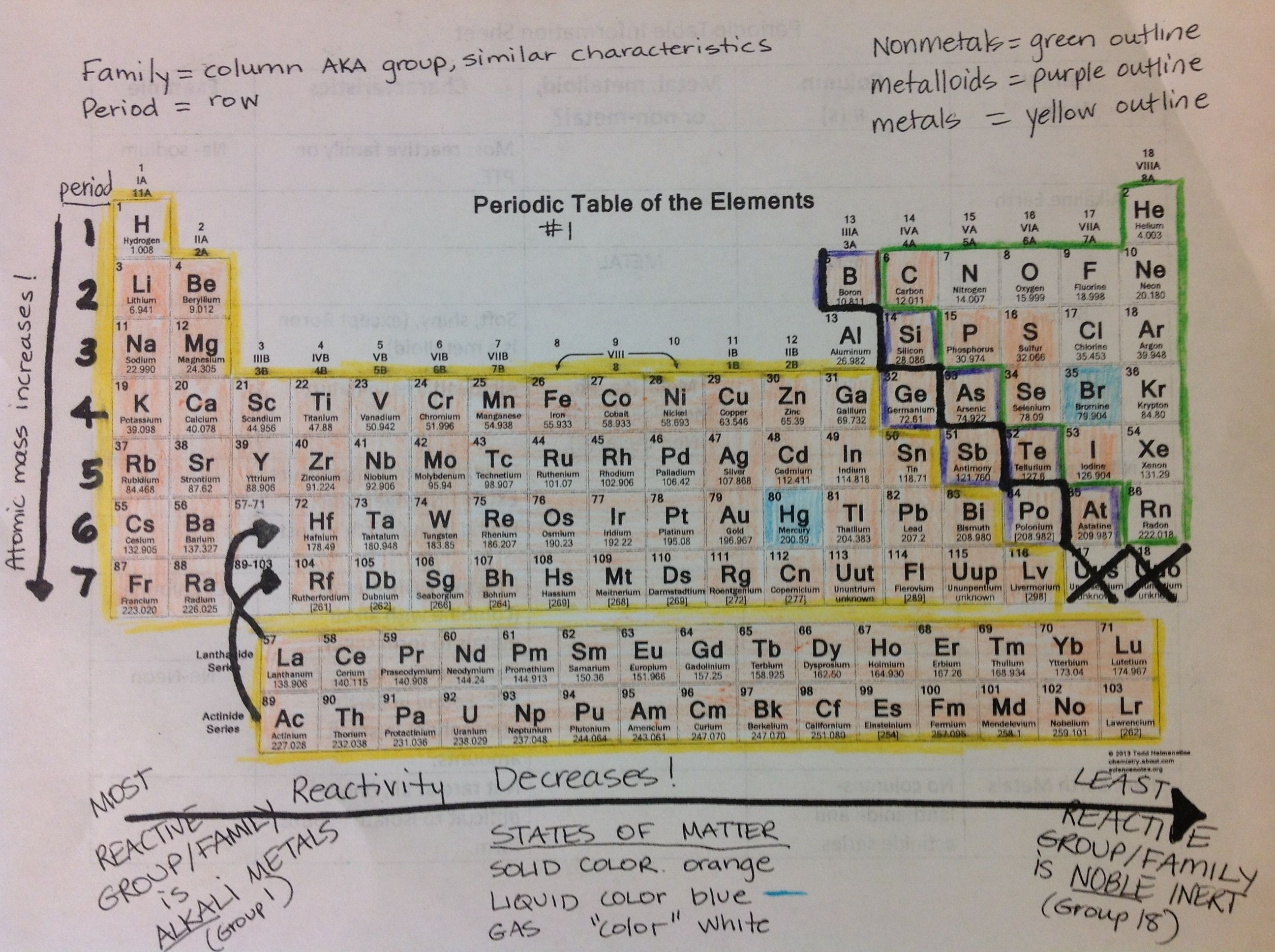 Periodic Table of Elements Information Classroom – Periodic Table Worksheet Answers