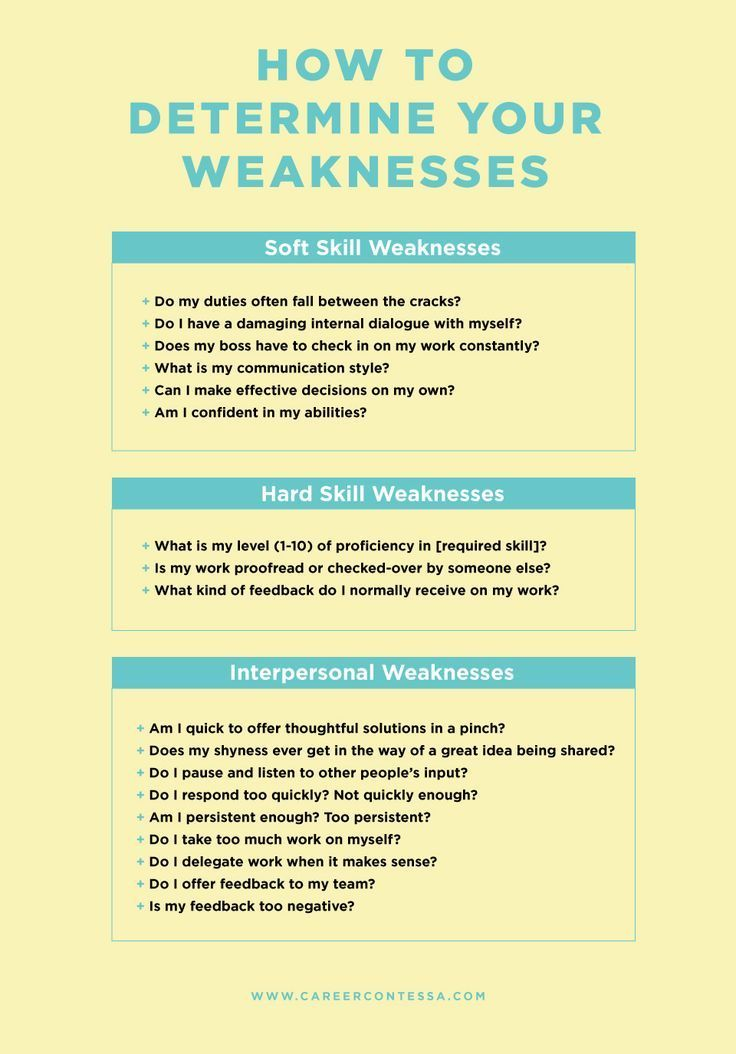 What Are Your Weaknesses?—How to Talk About Yourself in An ...