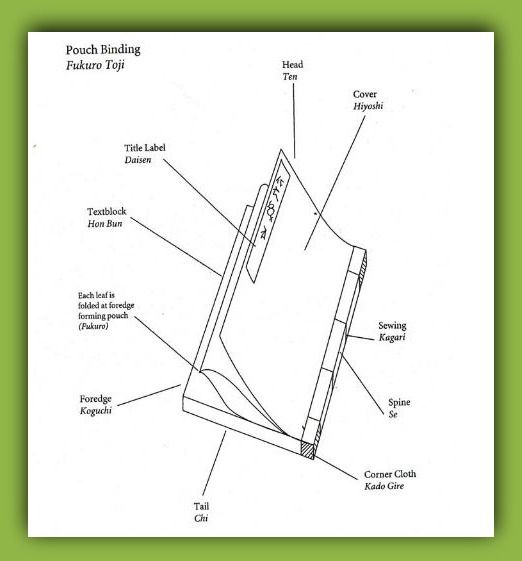 Japanese Stab (Pouch) Binding Tutorial (pdf)