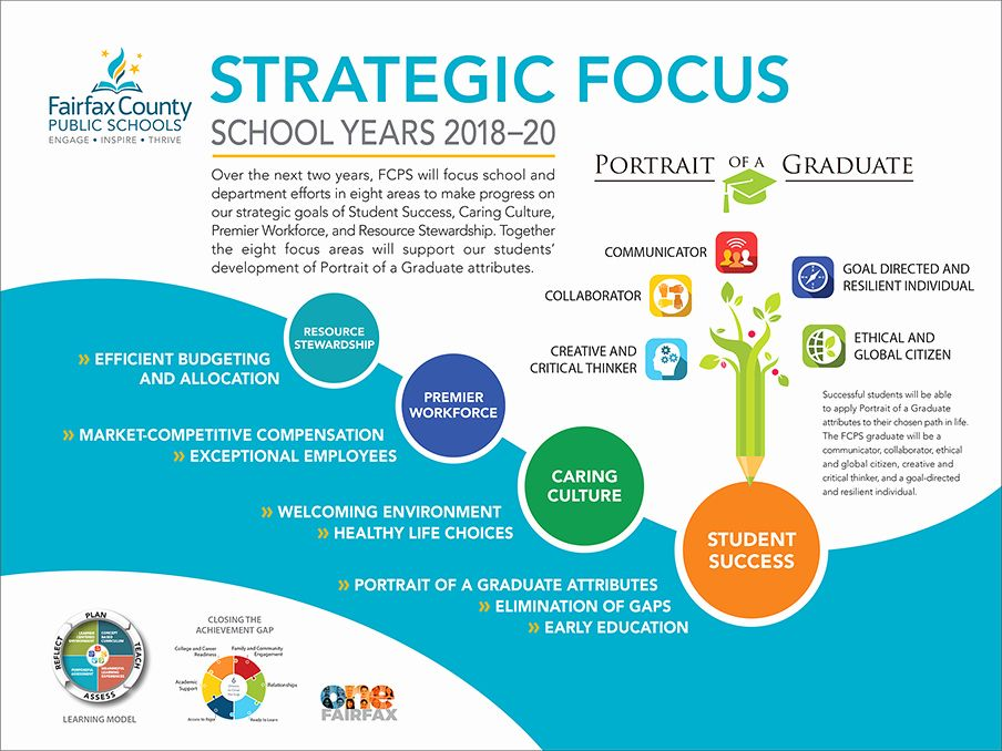 25 School Strategic Plan Template in 2020 (With images