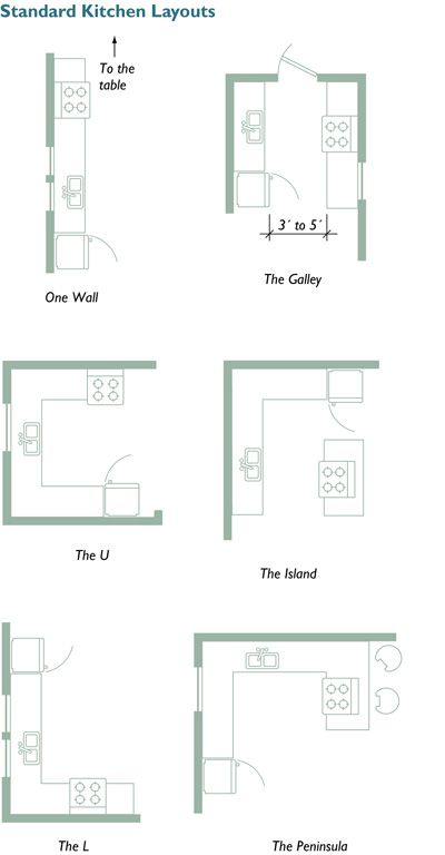 Small kitchen layouts on pinterest kitchen layout design for How to design a kitchen floor plan