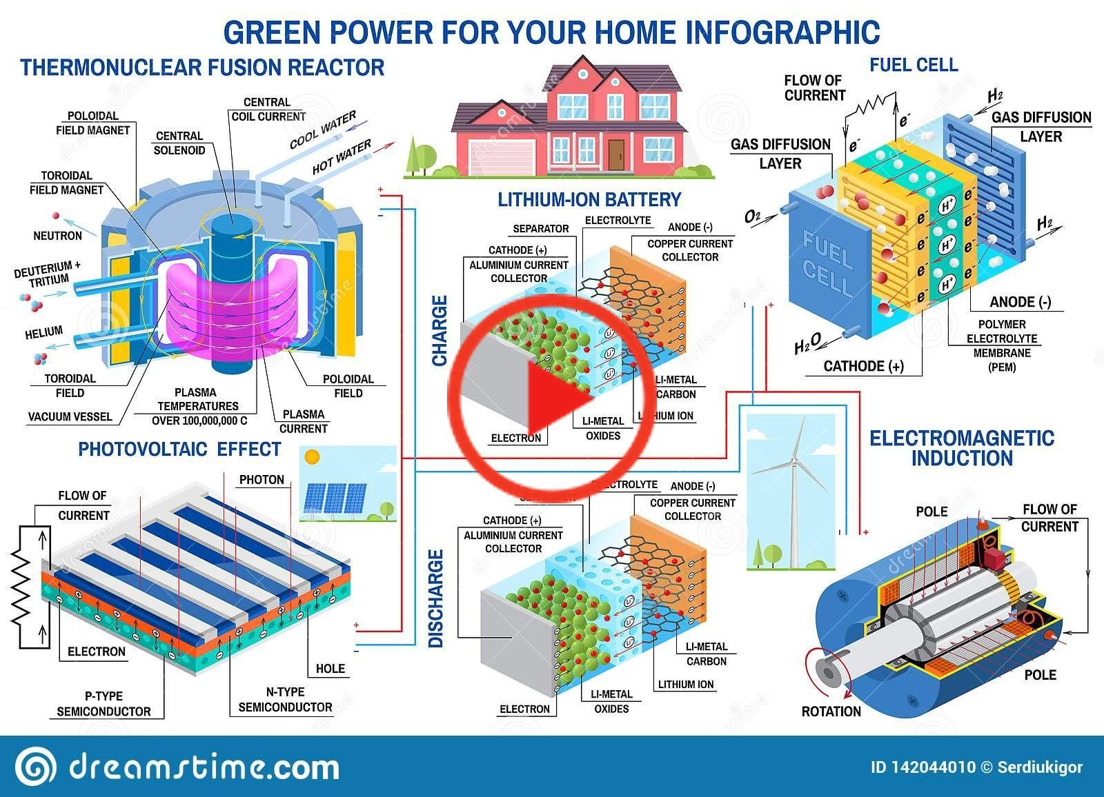 Green Power Generation Wind Turbine Solar Panel Battery Fusion Reactor And Fuel Cell Vector Fuel Cell Green Power Solar Panels
