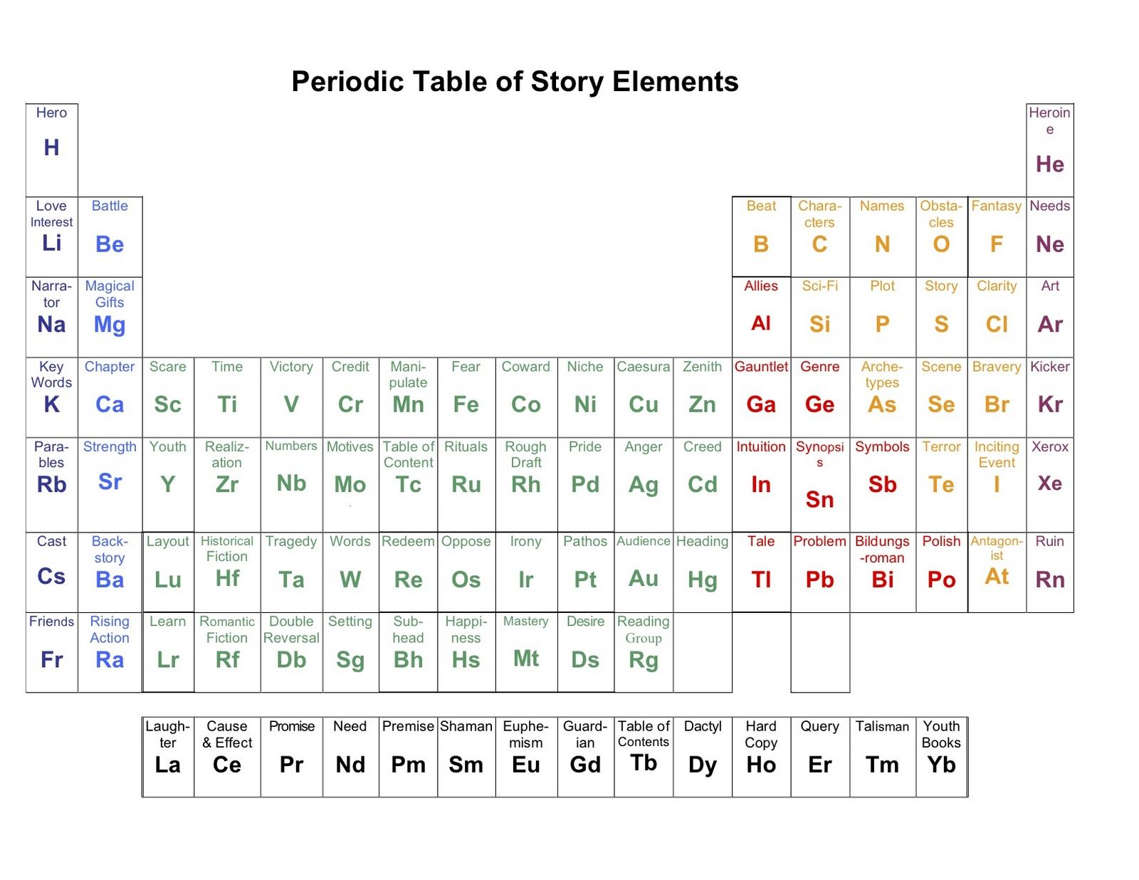 Periodic table of story elements writing tips pinterest story periodic table of story elements writing tips pinterest story elements and periodic table urtaz Gallery