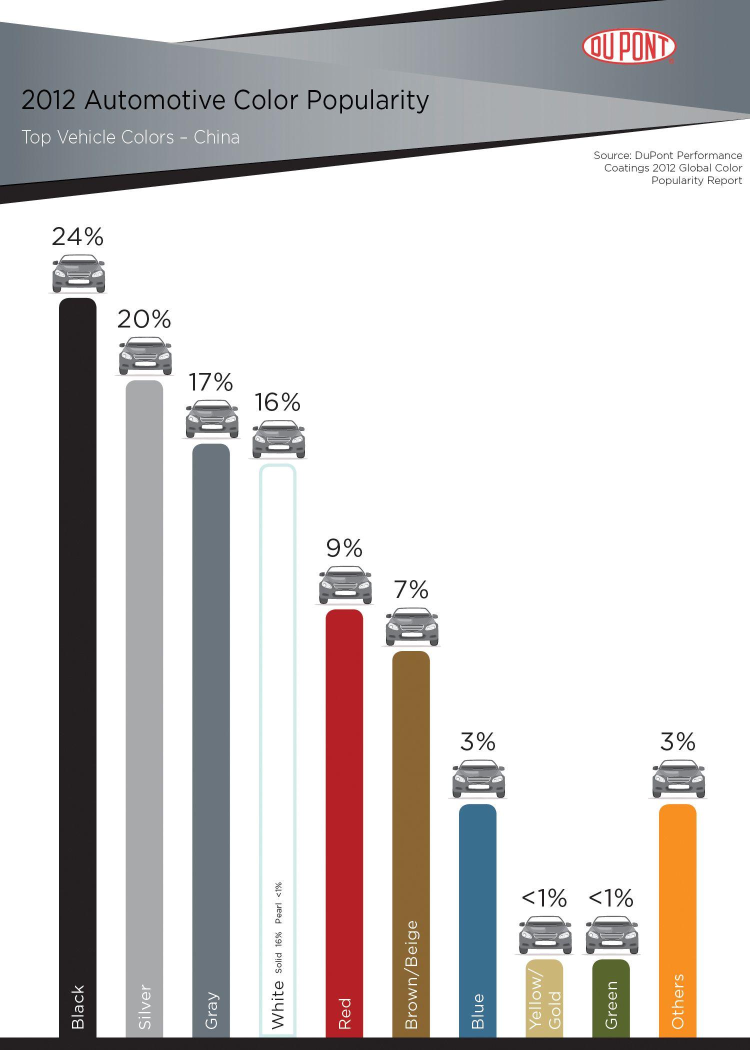 Dupont china color chart automotive trends pinterest dupont china color chart nvjuhfo Gallery