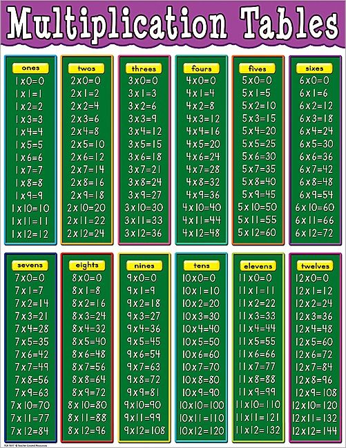 Multiplication Tables Chart Multiplication Table Math Methods Multiplication Chart
