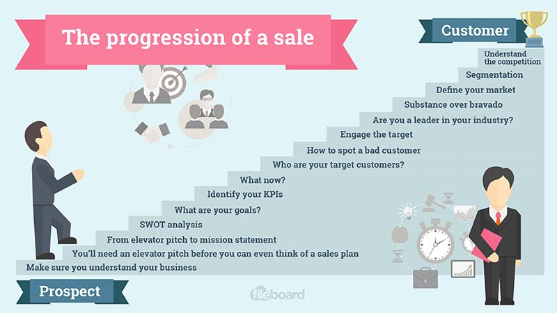 The Progression Of A Sale  Fileboard  Sales    Sales
