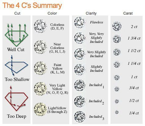 Today Spectacular Range Of Diamondjewelry Is Available But Selecting A Right Kind Of Diamond Can Be A Diamond Chart Black Diamond Earrings Diamond Size Chart
