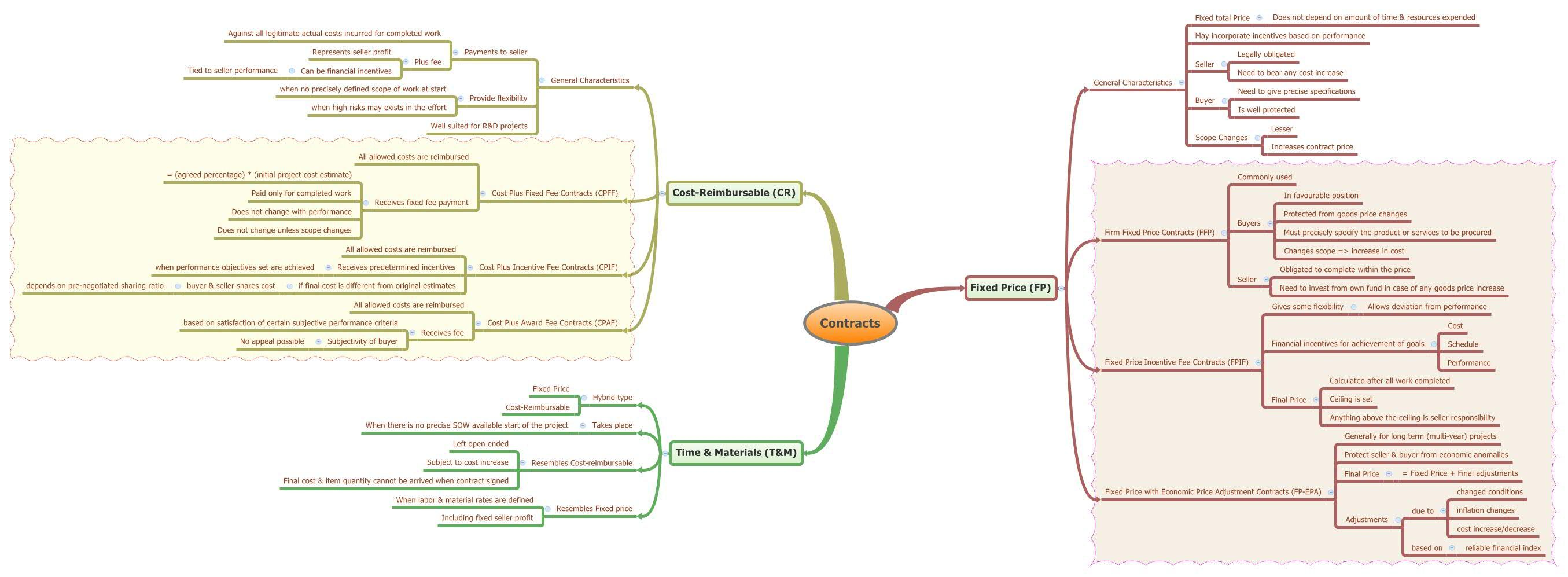 Mind map of pmp exam plan procurement management types of mind map of pmp exam plan procurement management types of contracts mind map 1betcityfo Image collections
