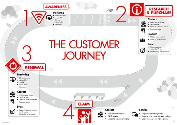 This Was A Difficult Concept To Illustrate Well The Client Had Been Shown Some Previous Co Customer Journey Mapping Customer Experience Design Journey Mapping