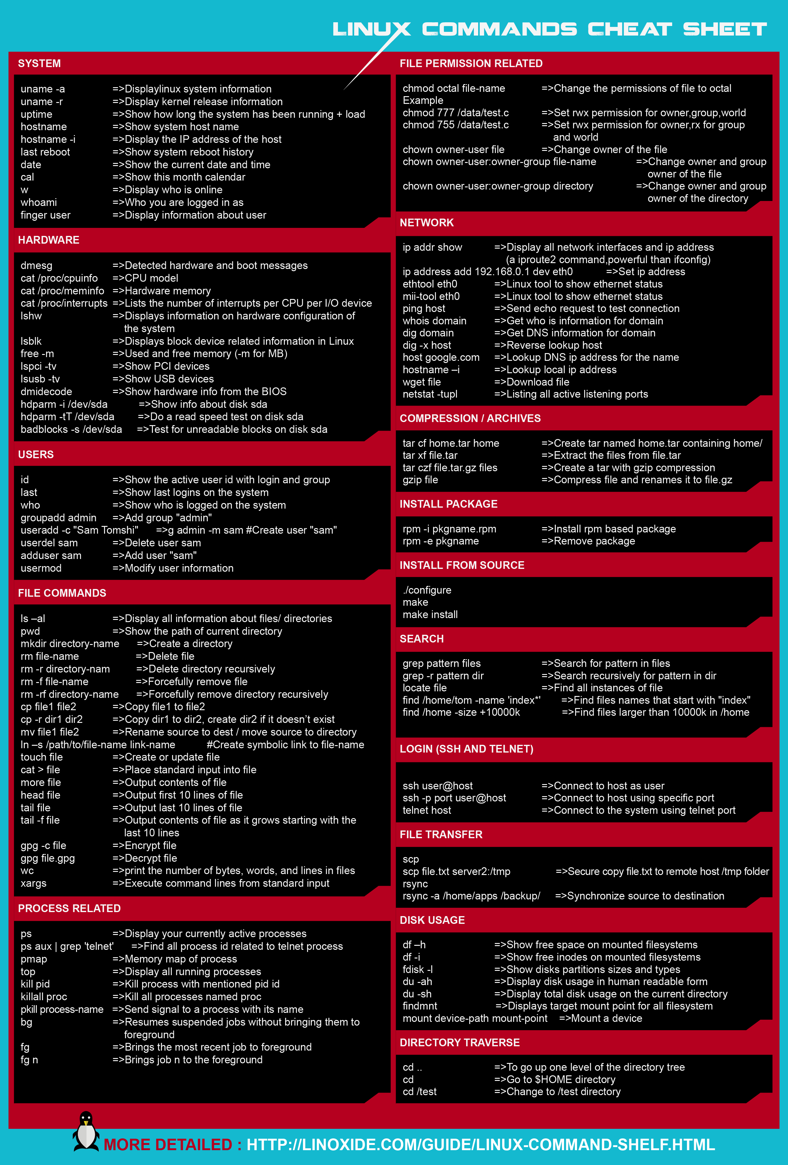 Linux commands cheat sheet i m programmer programming
